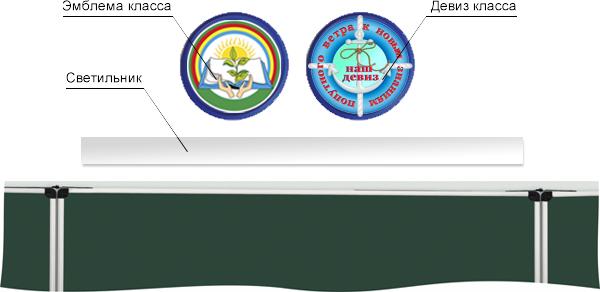 Пример расположения носителей символики над школьной доской