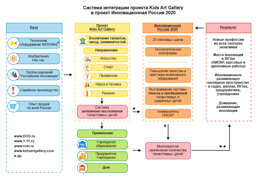 Система интеграции проекта Kids Art Gallery в проект Инновационная Россия 2020